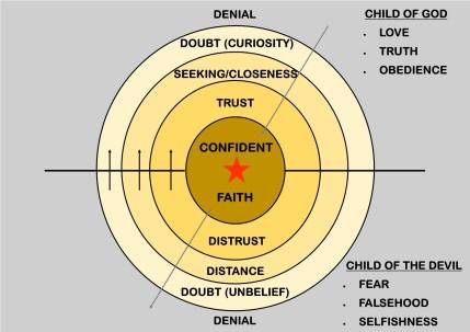 Process of Faith Diagram 2.jpg