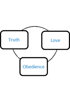 Love, Truth, Obedience