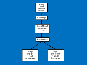 Faith Decision Diagram (KDN)